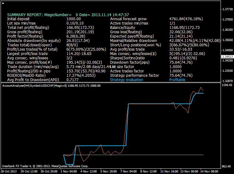 Heiken Parabolic Trading System-usdchf.png