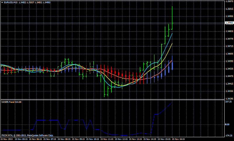 AllAverages T3-LSMA-ILRS Trading System-eurusdm15_xaser-trend.png