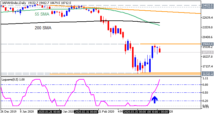How to Build and Trade Strategies-japanindex-d1-fx-choice-limited.png