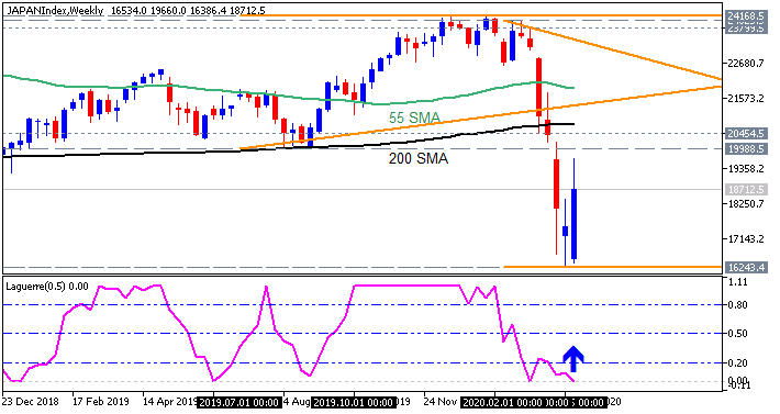 How to Build and Trade Strategies-japanindex-w1-fx-choice-limited.png