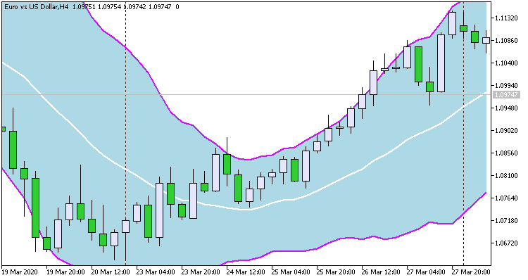 Two bollinger bands-bollingerbandsfills.png