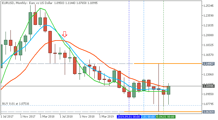 AllAverages T3-LSMA-ILRS Trading System-eurusd-mn1-ifcmarkets-corp.png