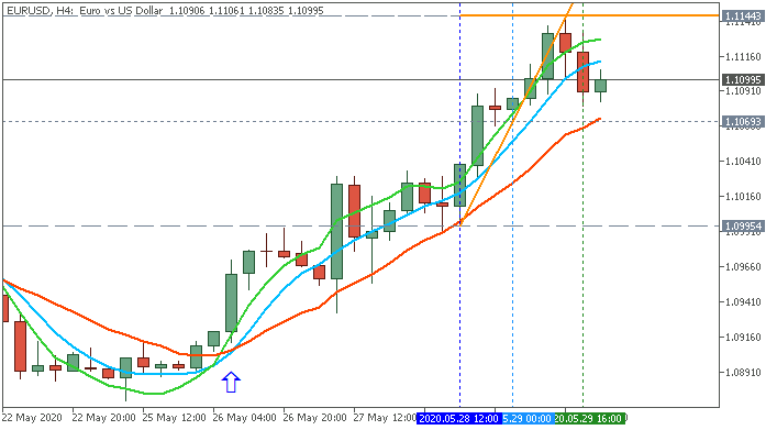 AllAverages T3-LSMA-ILRS Trading System-eurusd-h4-ifcmarkets-corp.png