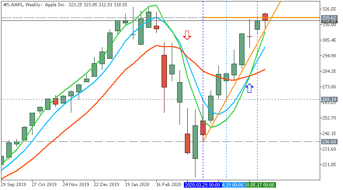 AllAverages T3-LSMA-ILRS Trading System-s-aapl-w1-ifcmarkets-corp.png