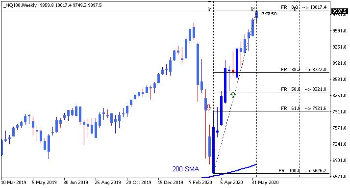 Stock Market-nq100-w1-alpari-international.png