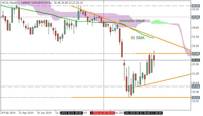 Stock Market-hog-w1-just2trade-online-ltd-2.png