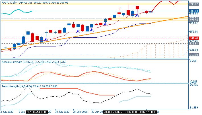 Stock Market-aapl-d1-just2trade-online-ltd-2.png