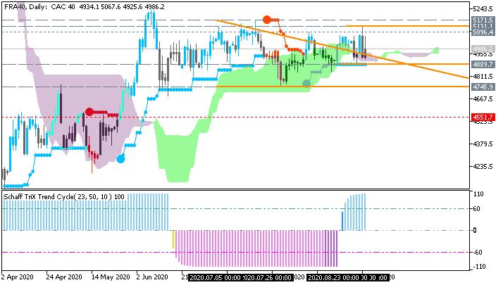 Stock Market-fra40-d1-just2trade-online-ltd.png