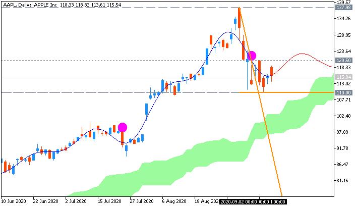 Stock Market-aapl-d1-just2trade-online-ltd.png
