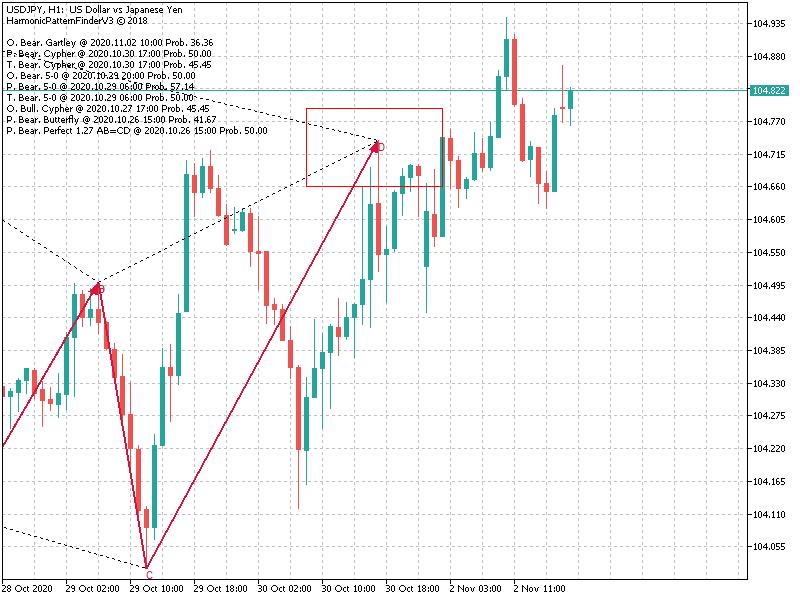 Harmonic Trading-usdjpyh1bearishcyher.png