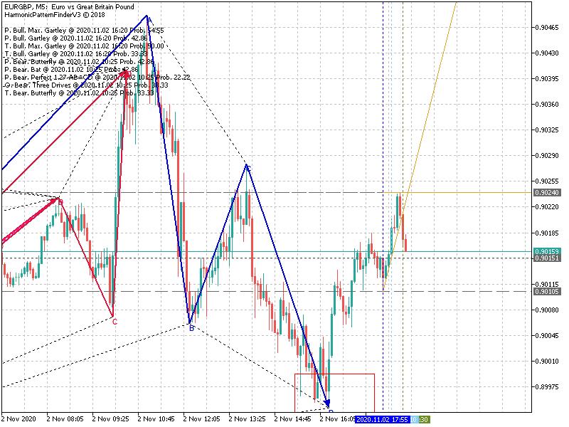 Harmonic Trading-eurgbpm5_bullish-gartley.png