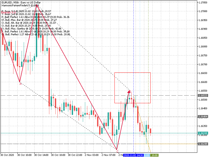 Harmonic Trading-eurusdm30_bearish5_0.png