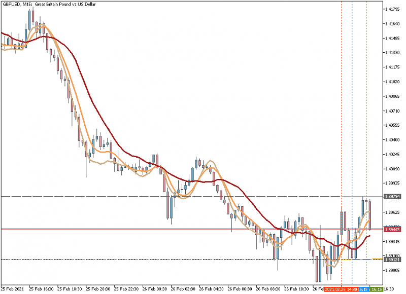 AllAverages T3-LSMA-ILRS Trading System-gbpusdm15_t3_lsma_irls.png