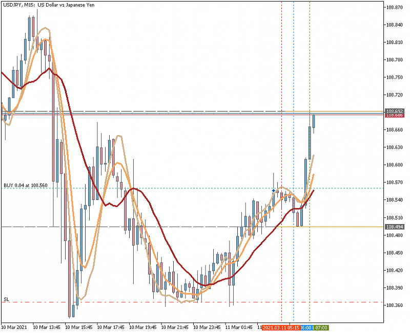 AllAverages T3-LSMA-ILRS Trading System-usdjpym15_t3lsmairis.png