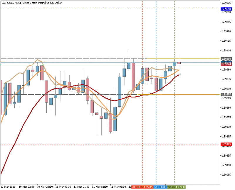 AllAverages T3-LSMA-ILRS Trading System-gbpusdm15_allaverages.png