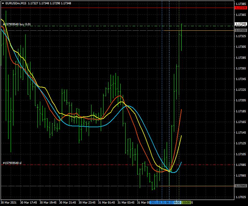 AllAverages T3-LSMA-ILRS Trading System-eurusdmm15_t3-lsma_ilrs.png