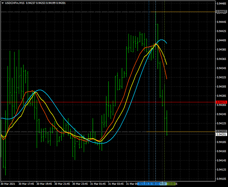 AllAverages T3-LSMA-ILRS Trading System-usdchfmm15_t3_lsma_ilrs.png