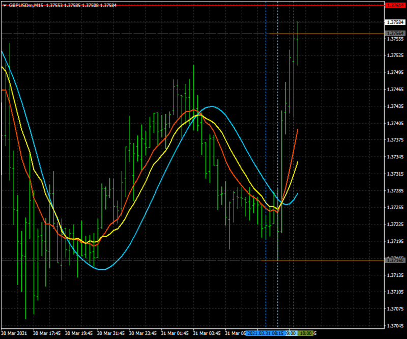 AllAverages T3-LSMA-ILRS Trading System-gbpusdmm15_t3_lsma_ilrs.png