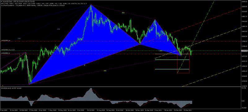 Harmonic Trading-xauusddaily_bullish-butterfly.jpg