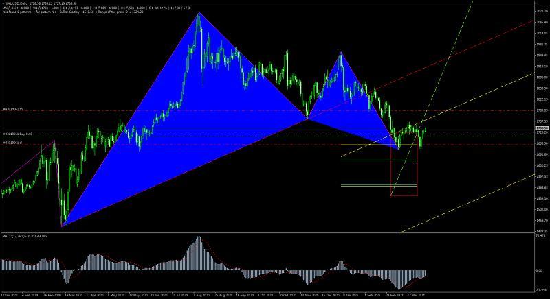 Harmonic Trading-xauusddaily_gartley-signal-current-6.04.2021.jpg