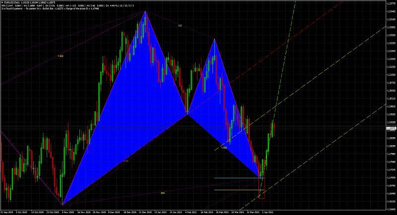 Harmonic Trading-eurusddaily_bullish-bat.jpg