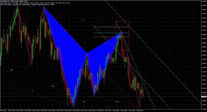 Harmonic Trading-gbpusdh4_bearish-gartley.jpg