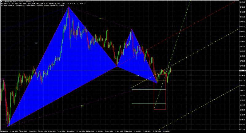 Harmonic Trading-xauusddaily_bullish-gartley_1.jpg