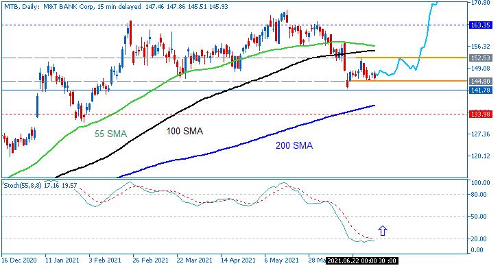 Stock Market-mtb-d1-just2trade-online-ltd.png