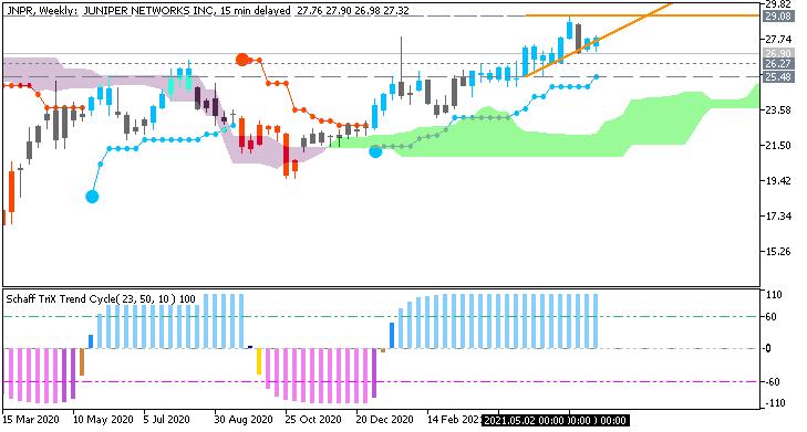 Stock Market-jnpr-w1-just2trade-online-ltd.png