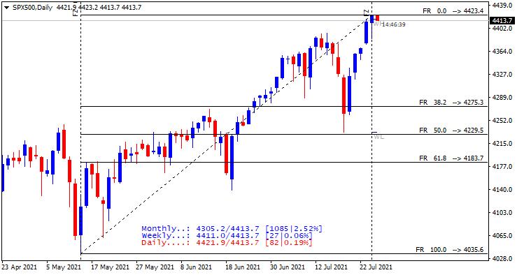 Stock Market-spx500-d1-alpari.png