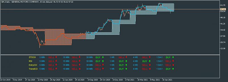 Stock Market-gm-d1-just2trade-online-ltd.png