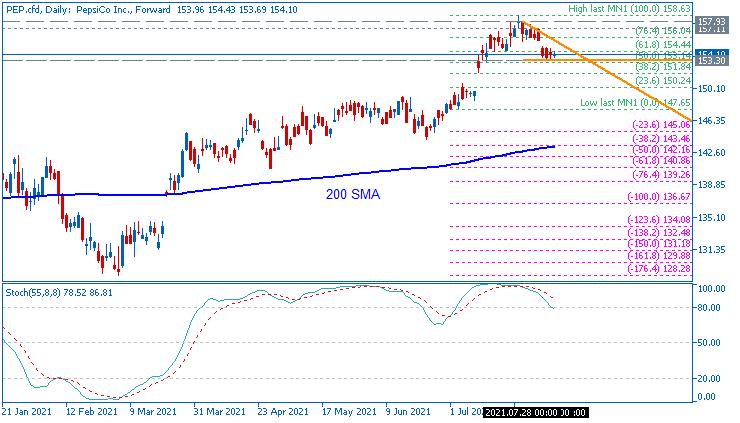 Stock Market-pep-cfd-d1-just2trade-online-ltd.png