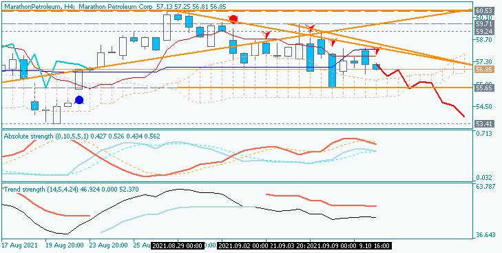 Stock Market-marathonpetroleum-h4-acy-securities-pty.png