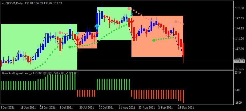 Stock Market-qcom-d1-cryptorocket-limited.png