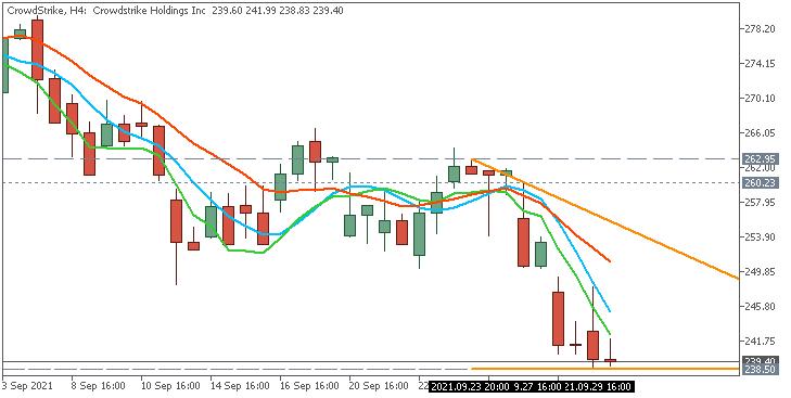 Stock Market-crowdstrike-h4-acy-securities-pty.png