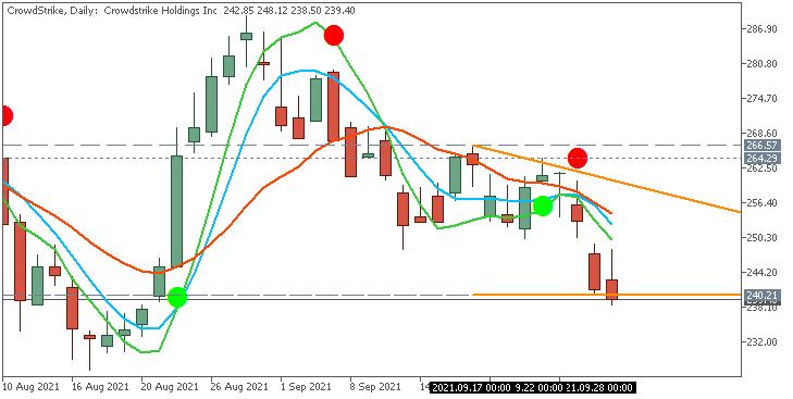 Stock Market-crowdstrike-d1-acy-securities-pty.png