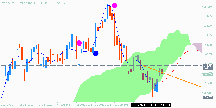 Stock Market-apple-d1-acy-securities-pty-2.png
