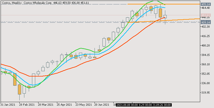 Stock Market-costco-w1-acy-securities-pty.png