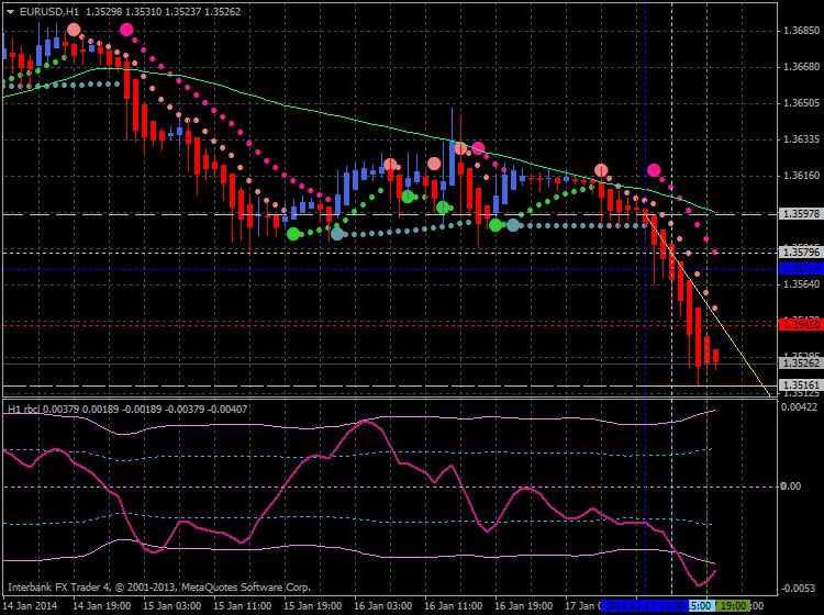 Heiken Parabolic Trading System-eurusd-h1-ibfx-inc.png