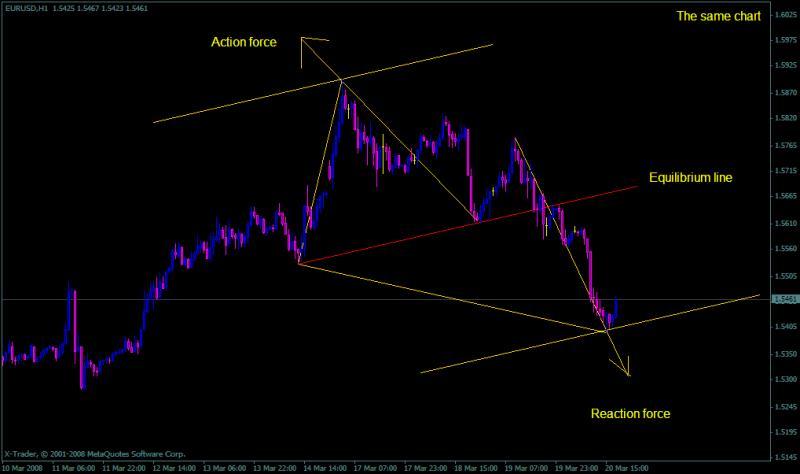 Harmonic Trading-equilibrium-line.jpg