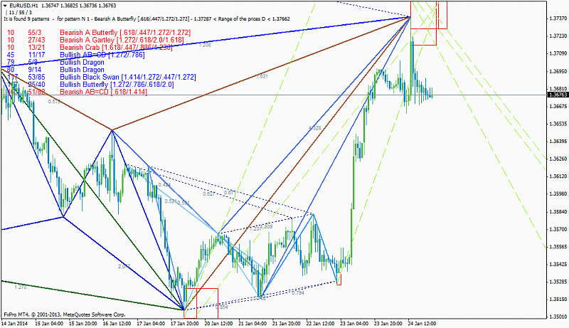 Harmonic Trading-eurusdh1_list-past-patterns.png