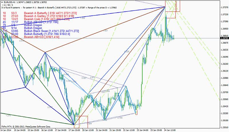 Harmonic Trading-eurusdh1_list-past-patterns.png