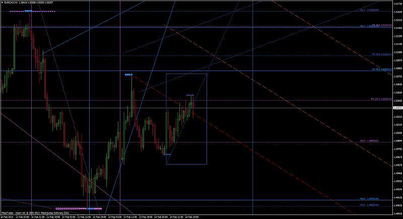 Harmonic Trading-eurcadh1.jpg