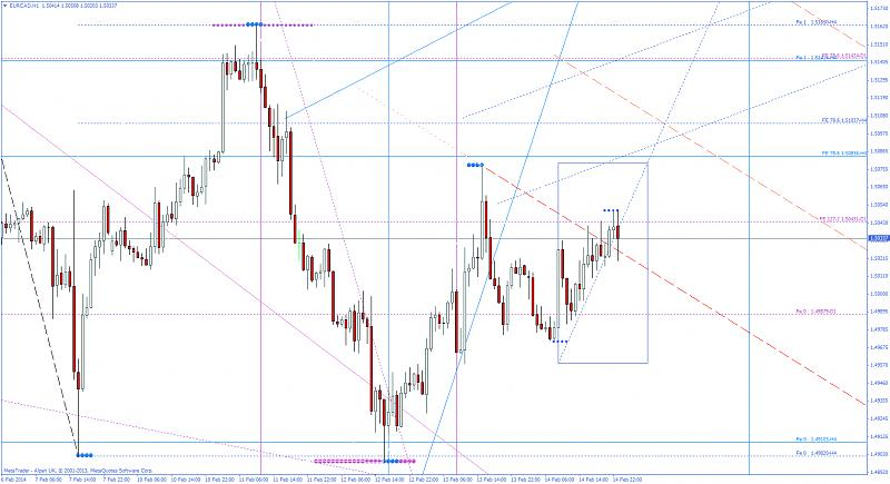 Harmonic Trading-eurcadh1_2.jpg