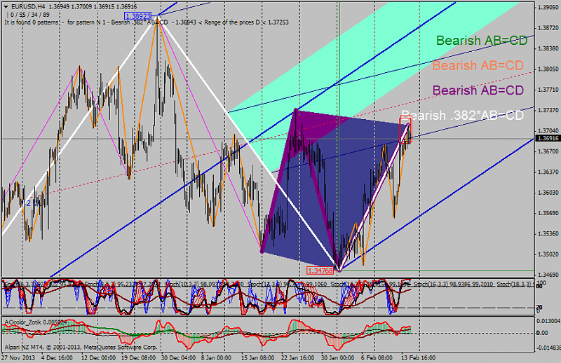 Harmonic Trading-eurusd-h4-alpari-nz-limited.png