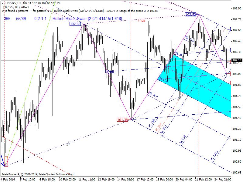 Harmonic Trading-usdjpy-h1-admiral-markets-ltd.png