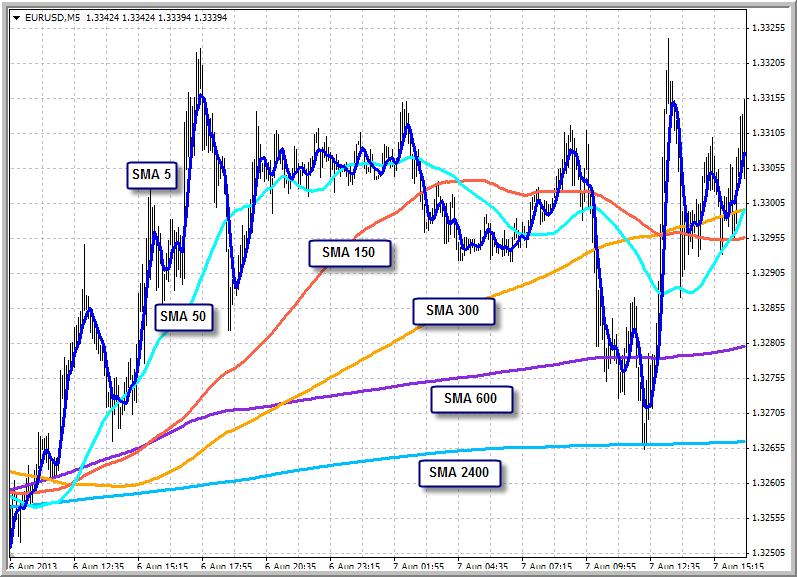 Determining Market Condition-sma_market.png