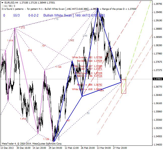 Harmonic Trading-eurusd-h4-ibfx-inc-4.png