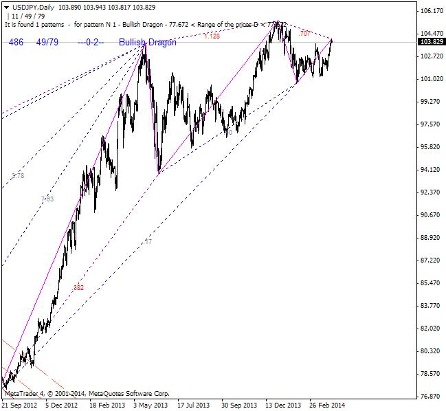 Harmonic Trading-usdjpy-d1-ibfx-inc.png