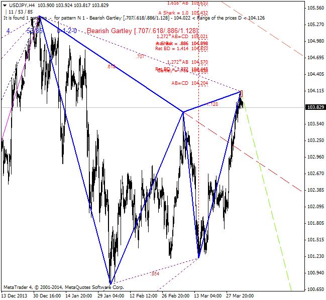 Harmonic Trading-usdjpy-h4-ibfx-inc.png